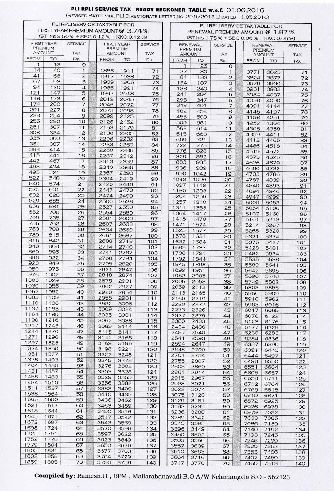 Aigdsu karnataka circle pli rpli service tax ready table for 08 tax table
