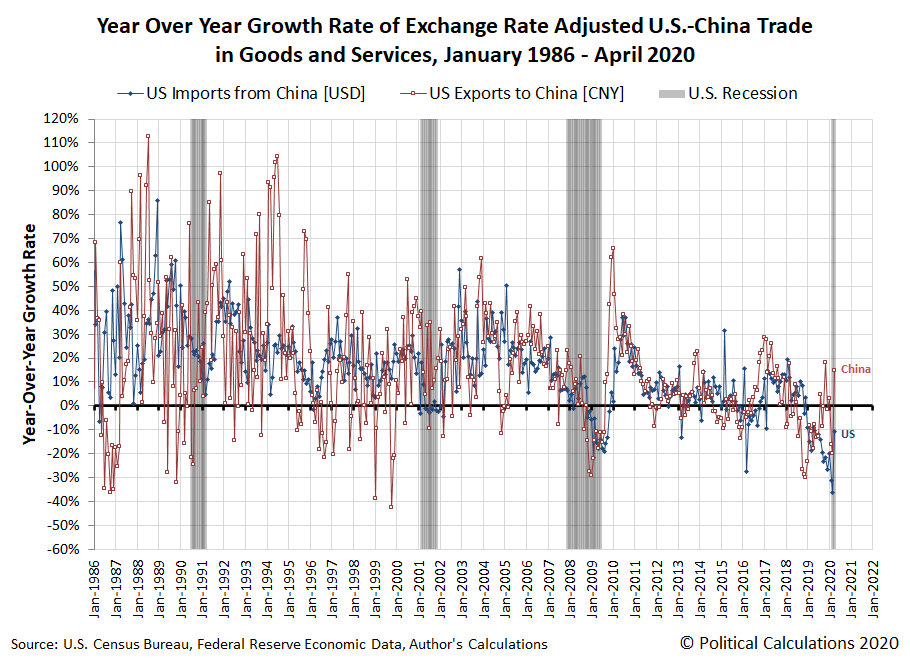 Year Over Year Growth Rate of U.S.-China Trade, January 1986 - April 2020