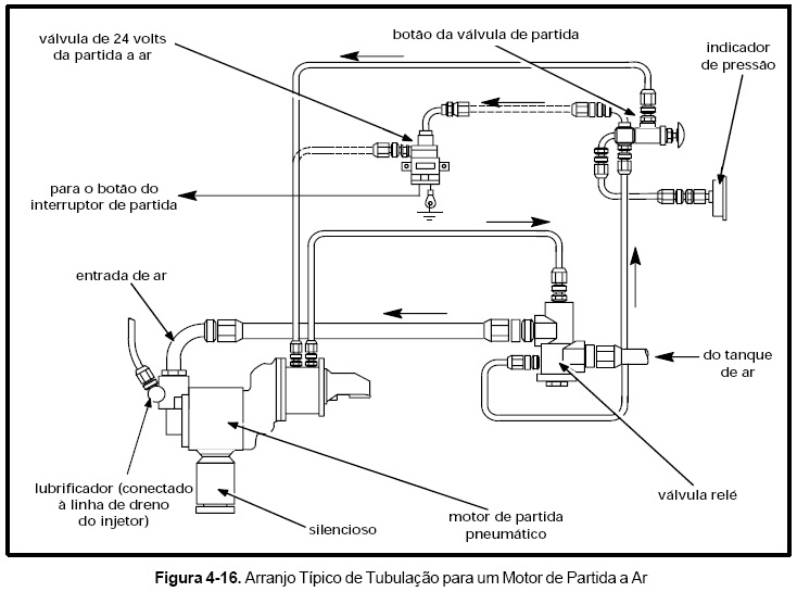 Bombeiroswaldo: Arranjo típico de tubulação para um Motor