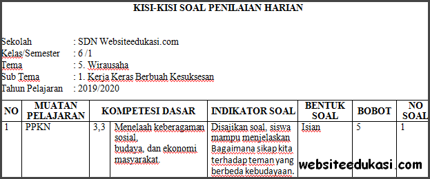 Kisi-kisi PH / UH Kelas 6 Tema 5 Kurikulum 2013 Terbaru