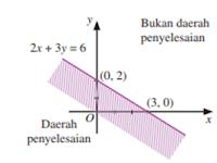 Daerah Himpunan Pertidaksamaan Linear Dua Variabel Dengan Grafik