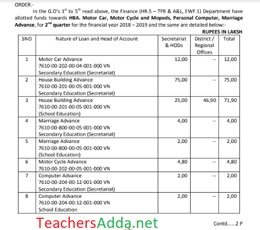 School Education - Loans and Advanced distribution of budget to Secretariat and HODs ,GO.293,Dt.19/9/18