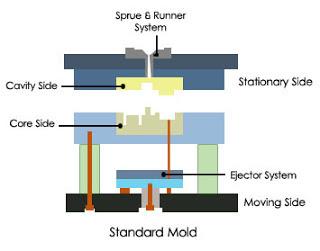 Kontruksi Mold Tentang Mold