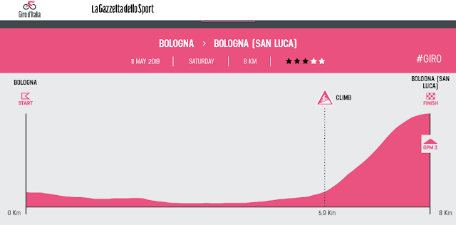 http://www.giroditalia.it/eng/stage/stage-1-2019/