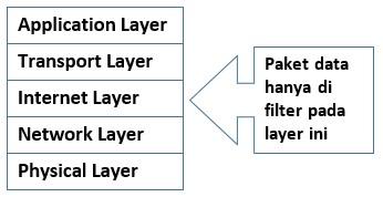 Lapisan untuk Proses Packet Filtering Gateway