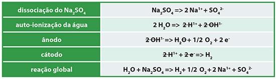 reações envolvidas no experimento da eletrólise da água