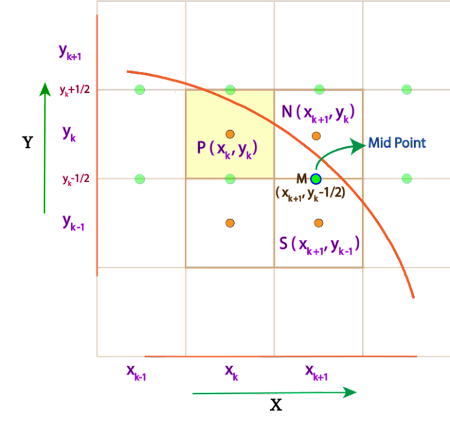 Derivation of mid point circle drawing algorithm