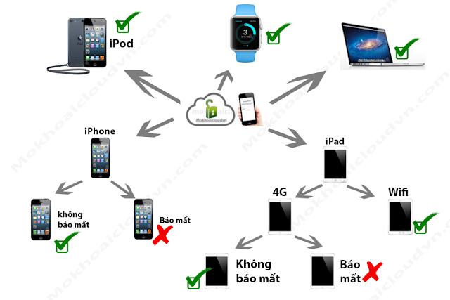 Dịch vụ mở khoá iCloud iPhone, iPad đầu tiên tại Việt Nam