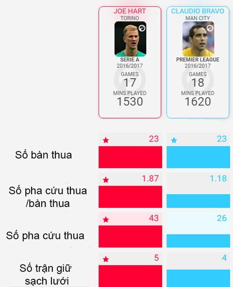 So sánh Bravo vs Hart