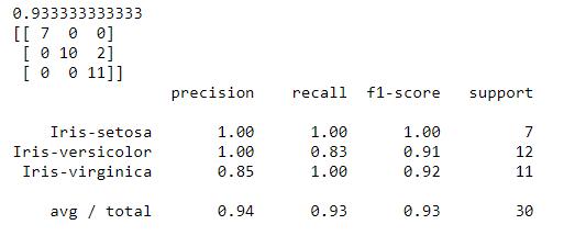 Evaluación del algoritmo sobre el dataset de validación.