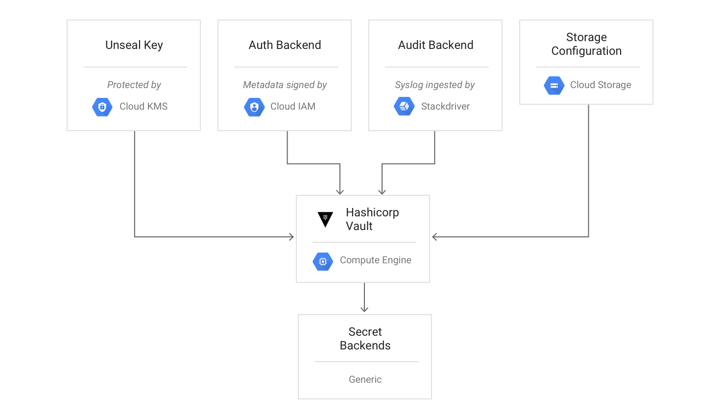 Google cloud platform blog hashicorp and google expand for Vault terraform