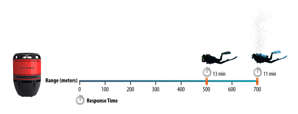 Ταχύτητα χρονολογίων Παμπλόνα 2014