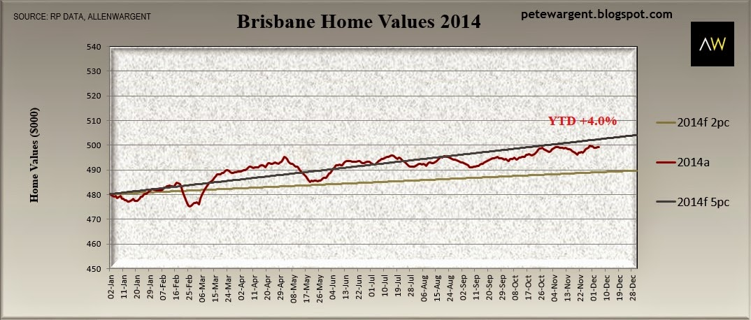 Brisbane home values 2014