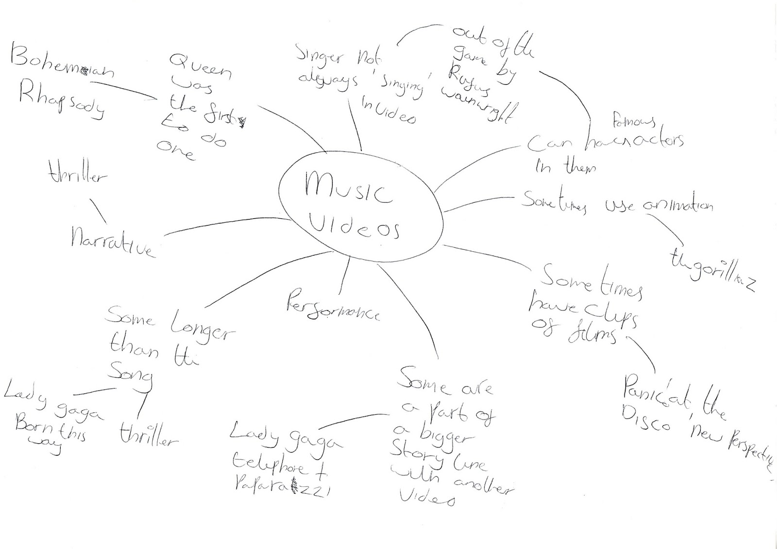A2 Media Stu S Amy Coster Spider Diagram Of What I Know