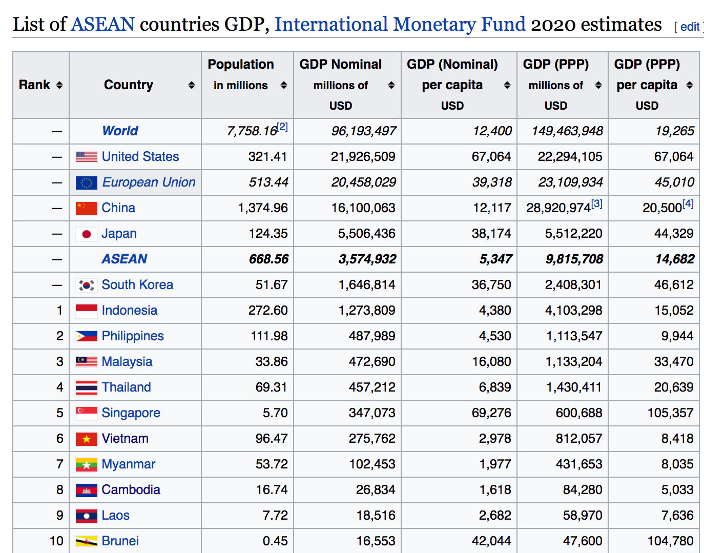 ASEAN should have four countries with over a trillion ...
