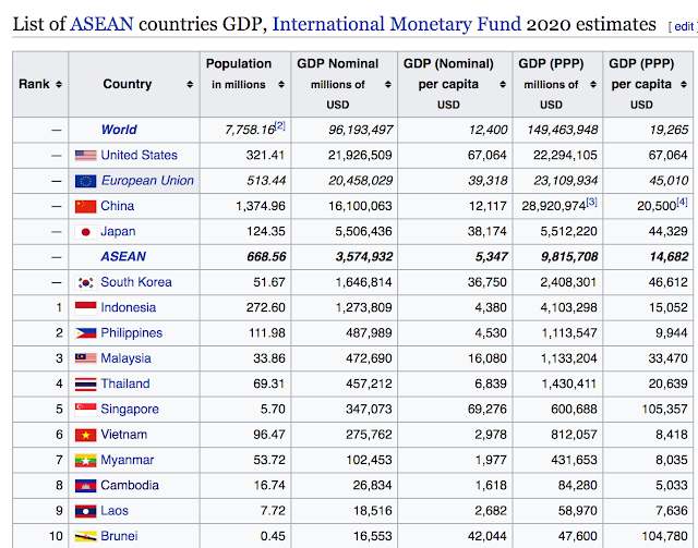 ASEAN Should Have Four Countries With Over A Trillion Dollar GDP - Philippines rank in poorest country