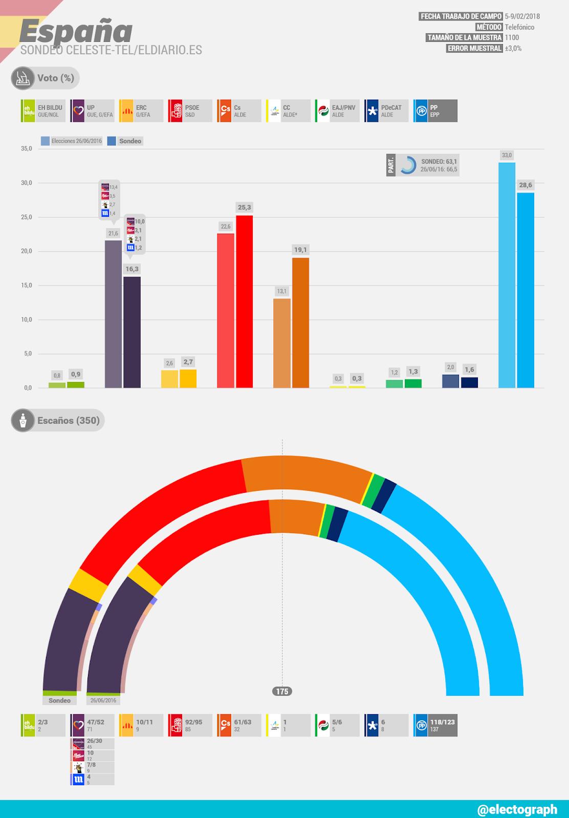 Gráfico de la encuesta para elecciones generales en España realizada por Celeste-Tel para eldiario.es en febrero de 2018