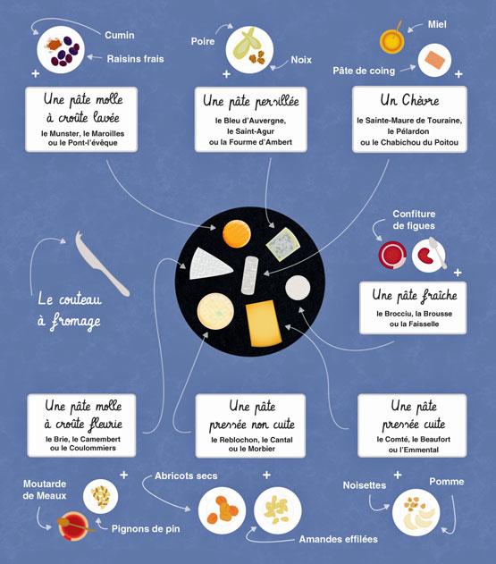 Sery we Francji - z czym jeść sery? - Francuski przy kawie