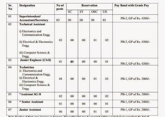 Jobs in NIT Delhi,Nov-2014 Job Details