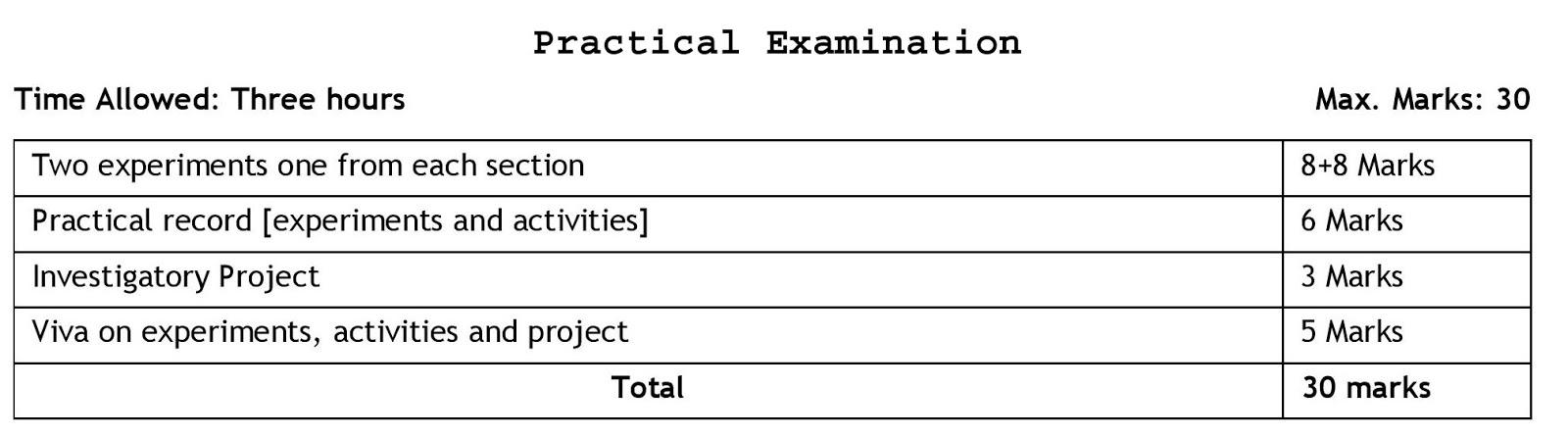 Physics class 12 Practical Question Paper design 2019
