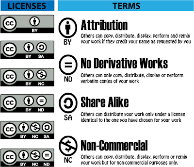 Different types of Creative Commons
