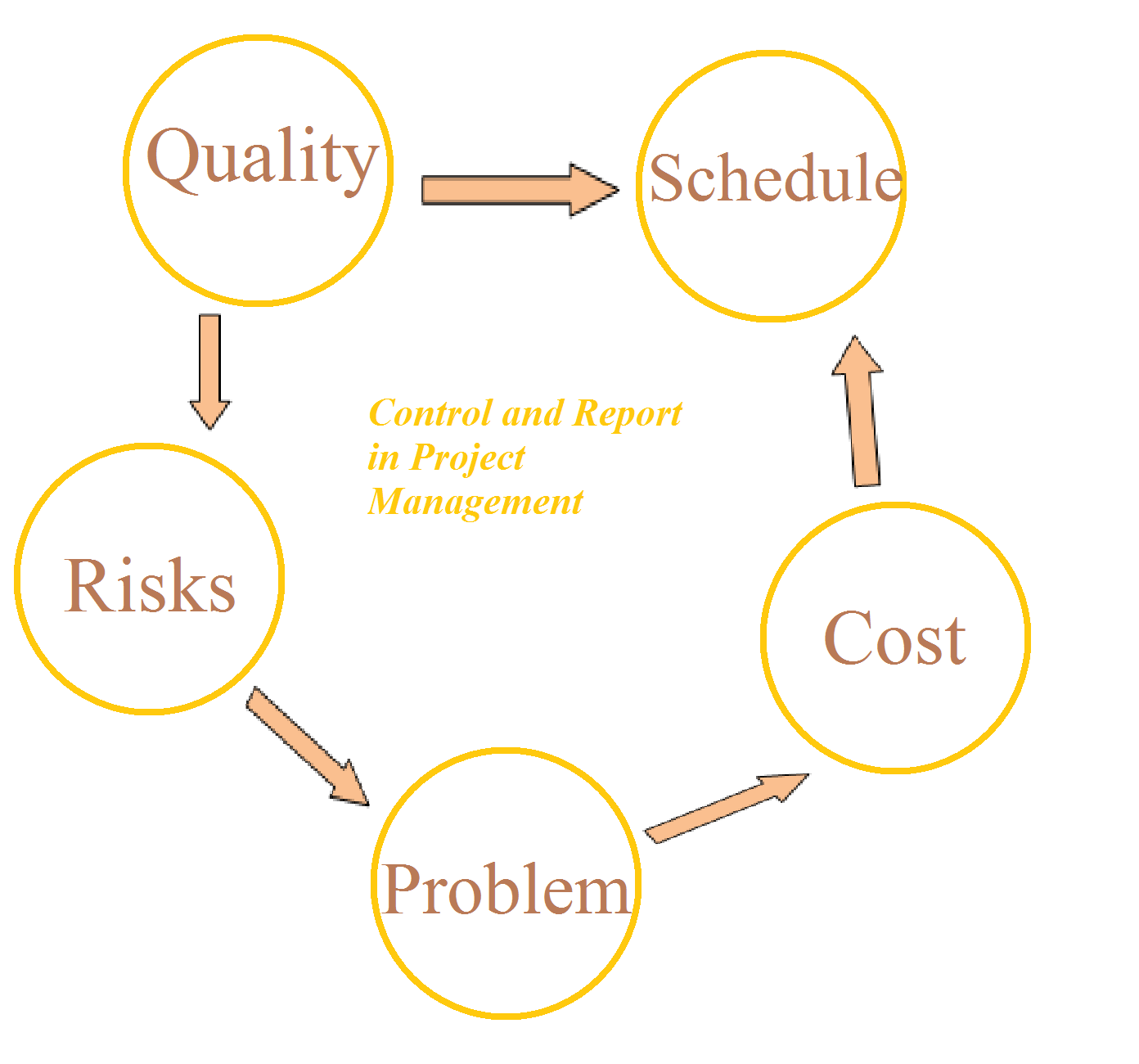 which costs are controllable by the project manager Cost management: by implementing this project cost management process you will be able to perform project cost estimating more easily than before.