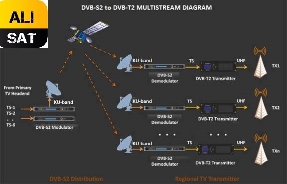 شرح مفصل لتقنية MULTISTREAM