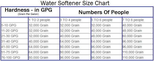 Water softener sizing chart also the blog may rh thewatersoftenerblog