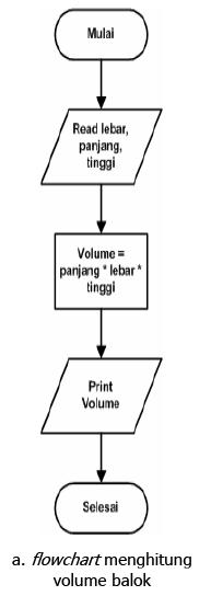 Algoritma Dan Pemrograman Menghitung Volume Balok