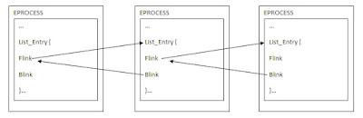 Link List Pada EPROCESS