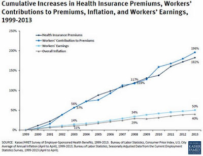 Graph of Insured Americans Blame Obamacare for Higher Premiums