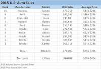 2015 U.S. Auto Sales (Credit: thinkprogress.org) Click to Enlarge.