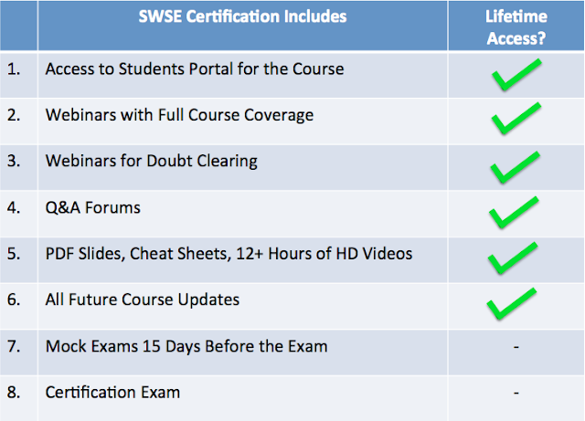 """""""SecurityTube Wi-Fi Security Expert"""" (SWSE) online certification Launched"""