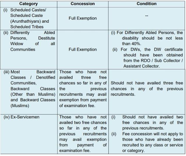 TNPSC Group 2 Examination Fee