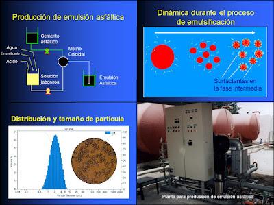 Emulsiones Asfálticas - Usos y aplicaciones en vías de comunicación