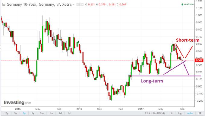 Peristiwa Penting September – ECB dan FOMC. Perhatikan German vs US Yield.