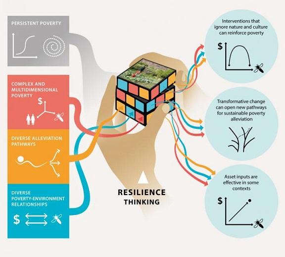 La résilience, une nouvelle façon de penser pour réduire la pauvreté