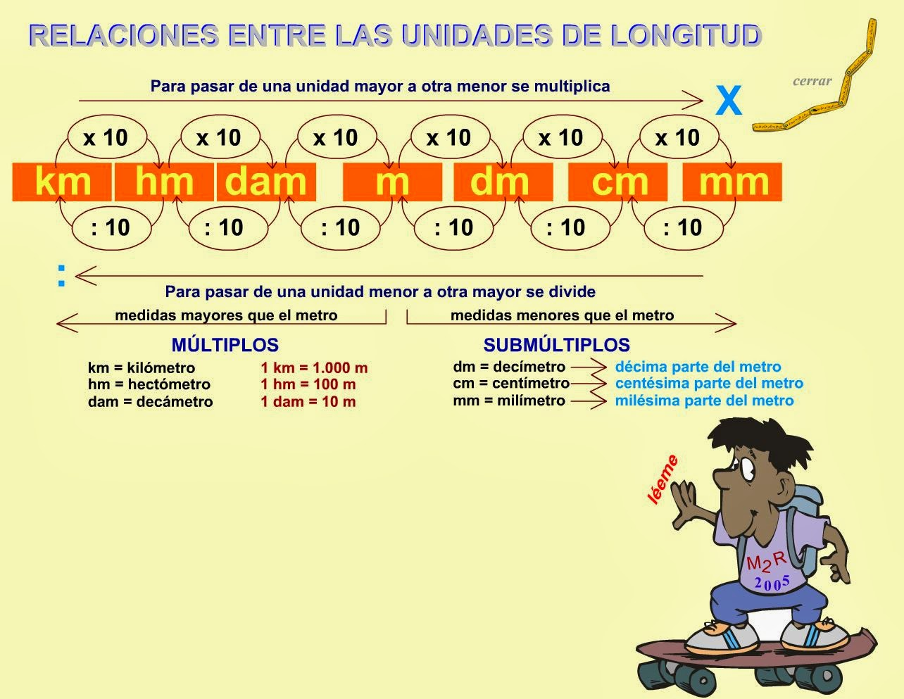 http://www.gobiernodecanarias.org/educacion/3/WebC/eltanque/todo_mate/r_medidas/longitud_p.html