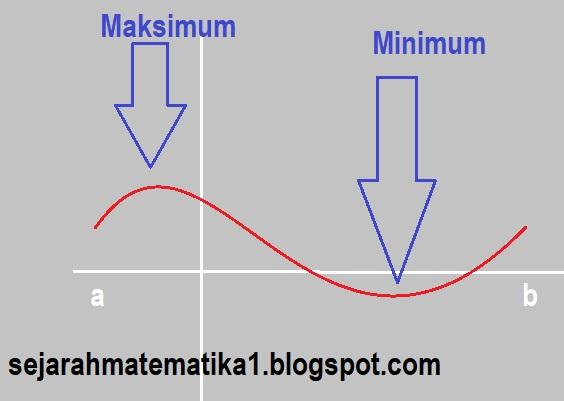 nilai maksimum dan nilai minimun sebuah fungsi