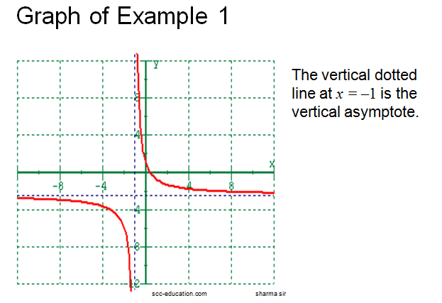 Asymptotes ,rational function,finding vertical asymptotes,
