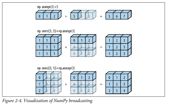 程式扎記: [ Py DS ] Ch2 - Introduction to NumPy (Part2)