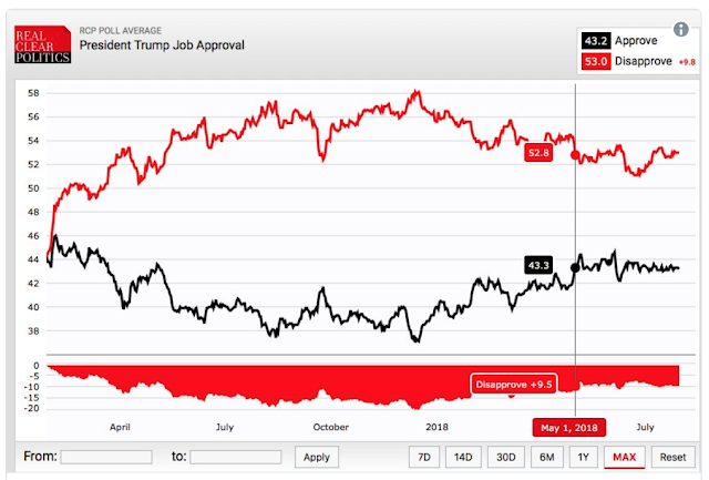President Trump Approval Rating is 4 POINTS HIGHER Than Media Darling Obama at Same Point in His Presidency