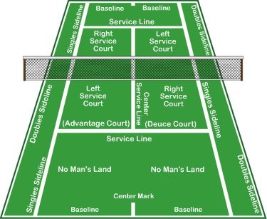 parts of a tennis court diagram 10u10s: learning the court #2