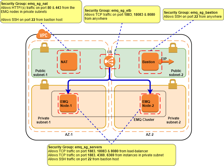 Automating EMQ Cluster Provisioning On AWS