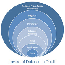 Topics On Information Security Defense In Depth Layer 6
