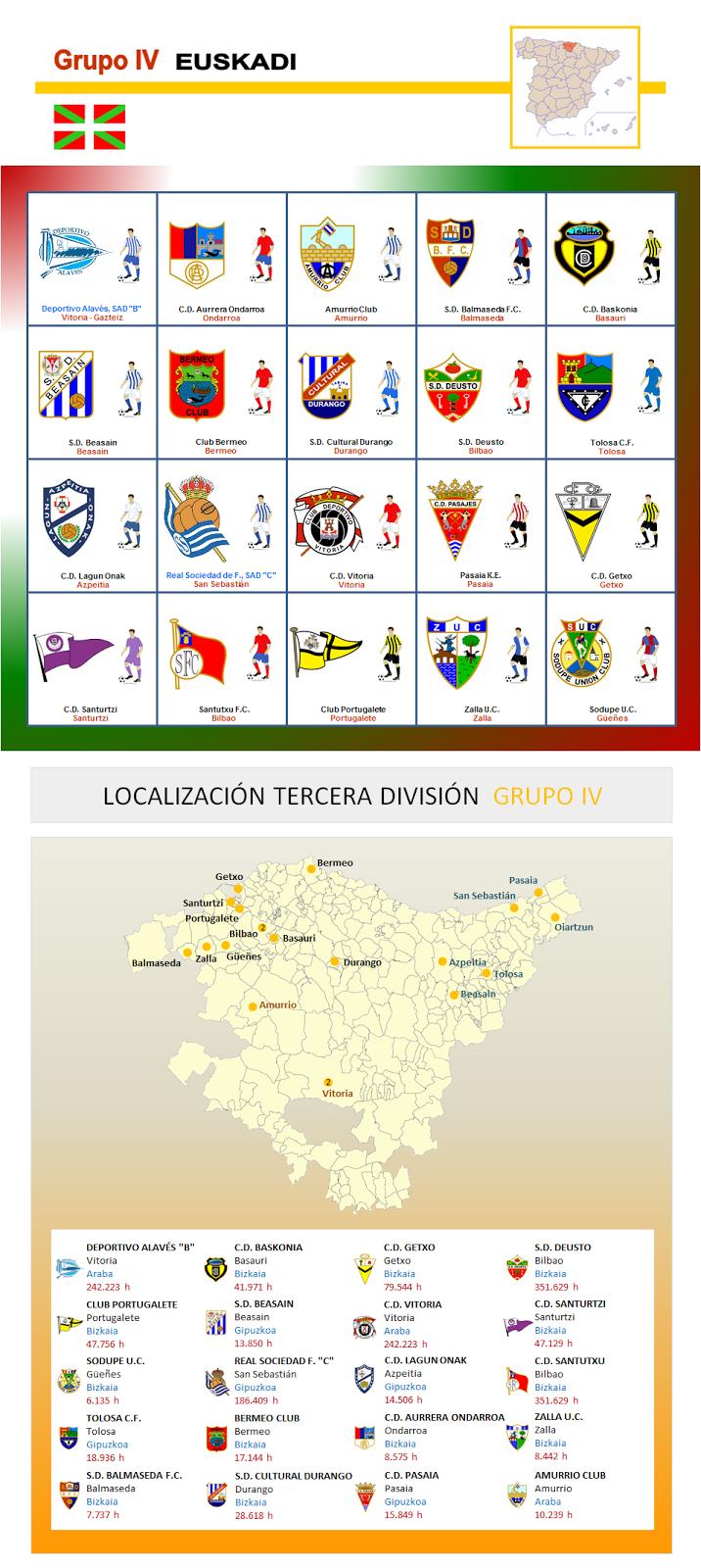 Futbol Universal: Tercera Division - Grupo 4 (Pais Vasco)