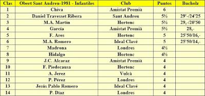 Clasificación de infantiles del X Torneig Obert de Sant Andreu 1981