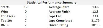 Stats - Martin Truex Jr (No. 78 Furniture Row Racing Toyota)