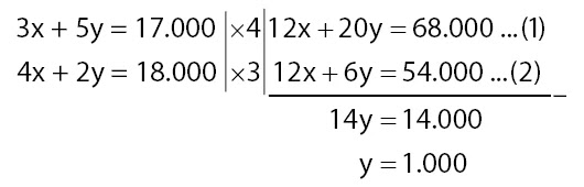 Kumpulan Soal-soal HOTS Matematika SMP 2020