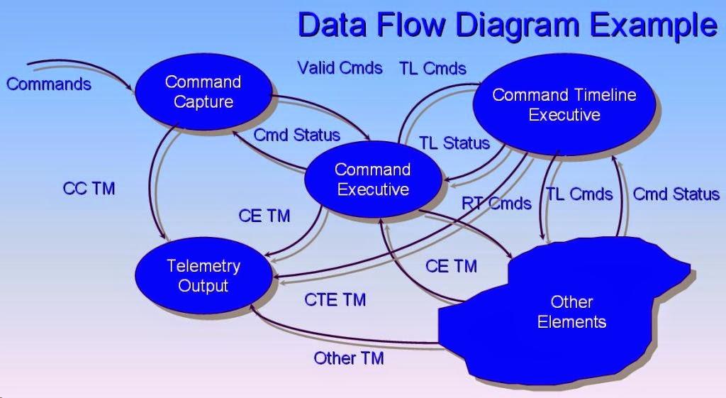 Pengertian Data Flow Diagram (DFD) Menurut Para Ahli